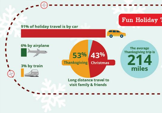 usa tips for travel during holidays